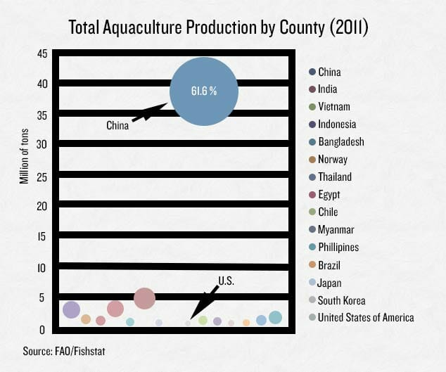 aquaculture-graph (1)
