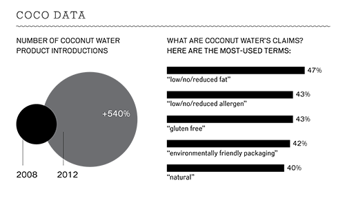 Coco Data