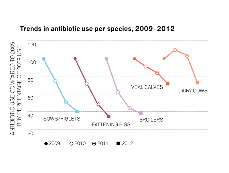 Compared to 2009, the last year of unrestricted use, antibiotic use per type of animal fell sharply.