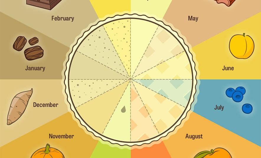 The Modern Farmer Pie Chart Of Pies Modern Farmer