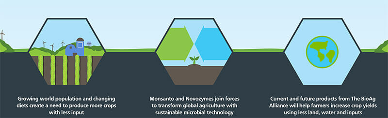 Infographic-BioAg-Alliance