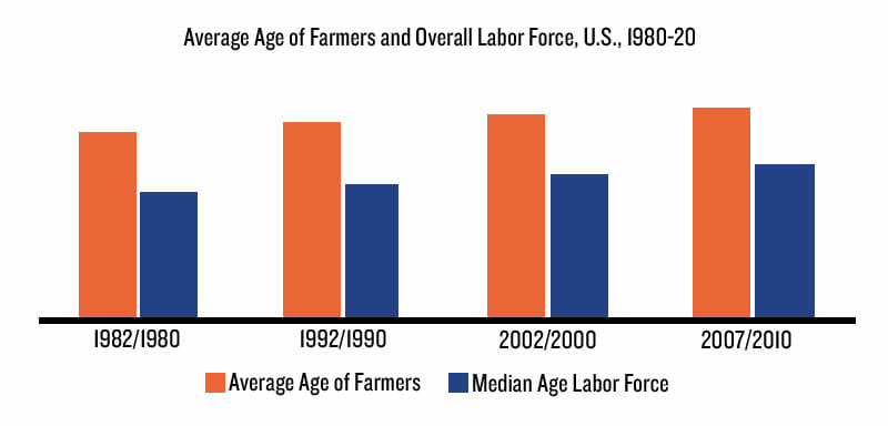 Farmers have long been older than the average American worker, but we have yet to see a labor crisis. Graph courtesy of Professor Carl Zulauf.