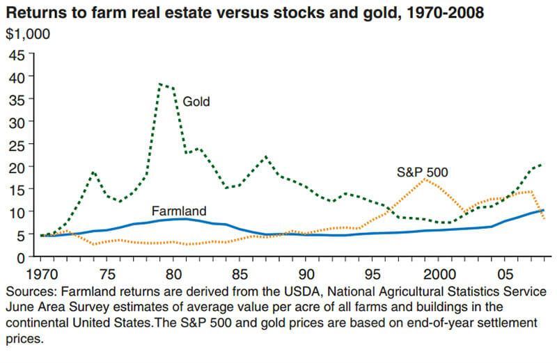 The relative stability of farmland could be a driving factor for potential investors. Graph by the USDA ERS.