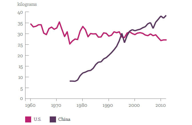 Pork consumption per person in China and the US, 1960-2012. Data: Earth Policy Institute.