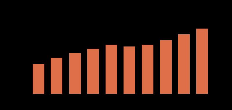 farm-value-graph