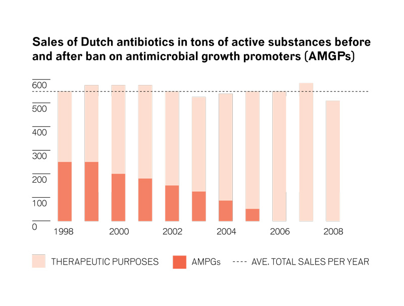 The Dutch government's new program for restricting antibiotics began in 2010. The graph shows why: Despite a ban on growth promoters, antibiotic use did not diminish.