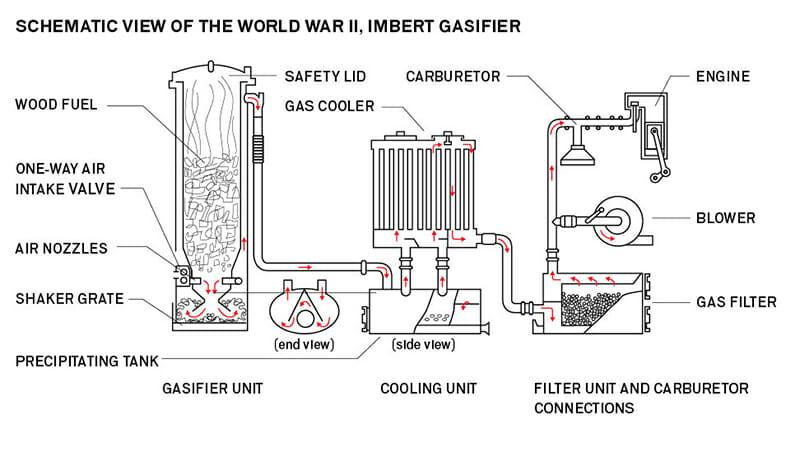 homemade wood gasifier plans
