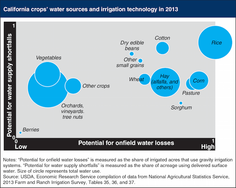 california-crops-water-sources800