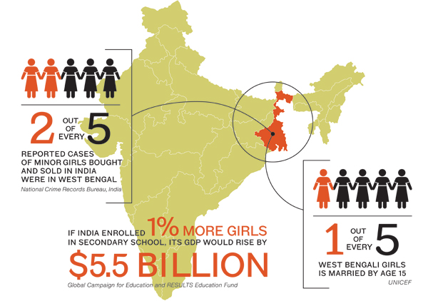 security-girls-land-project-infographic