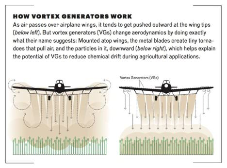 how vortex generators work